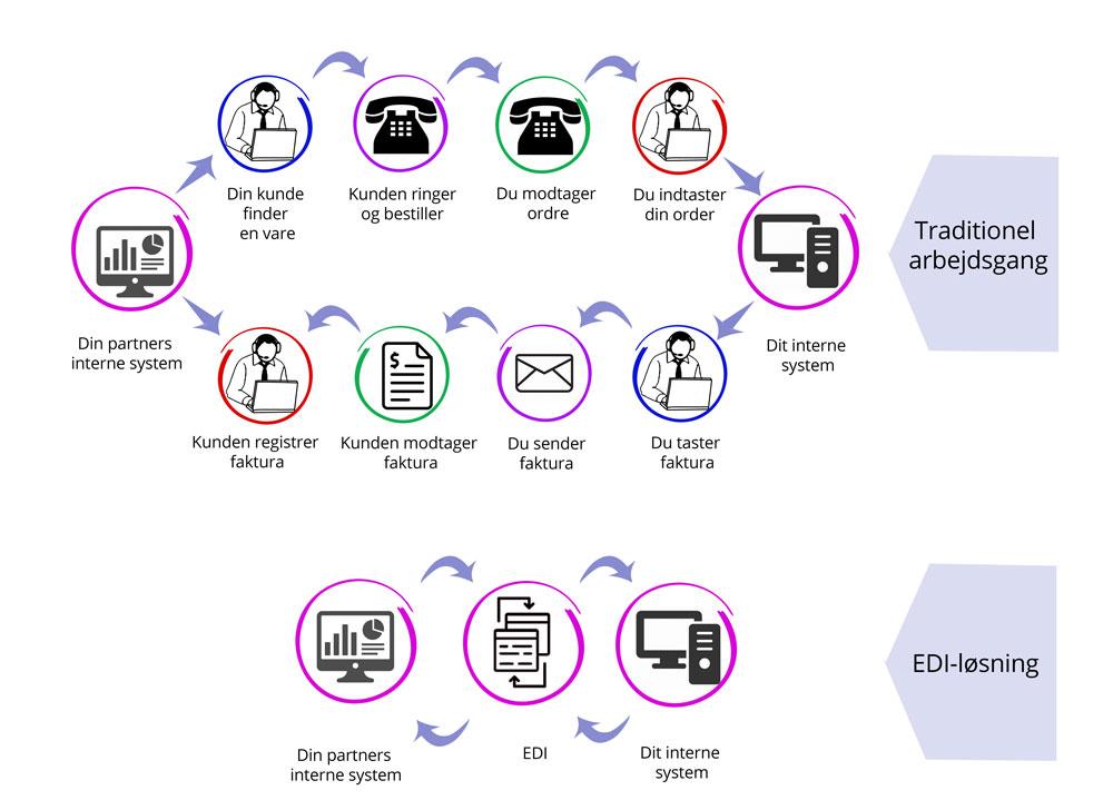 Se forskellen på traditionel arbejdsgang og en EDI-løsning fra vektus.dk